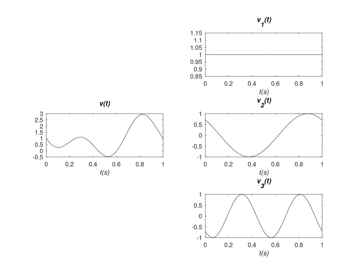 Resumen electrónica analógica: componentes frecuenciales de una tensión