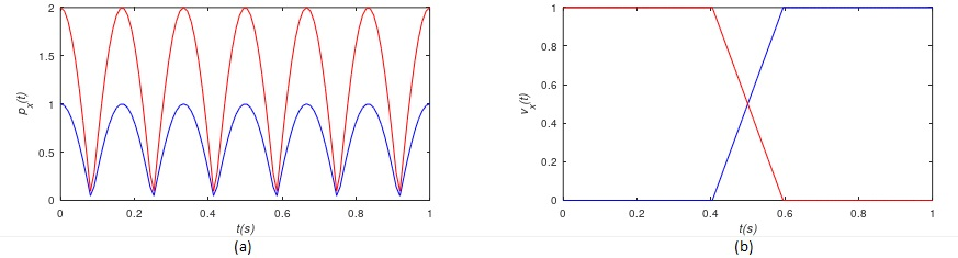 Resumen de la electrónica: relevancia del transistor en amplificadores y puertas lógicas.