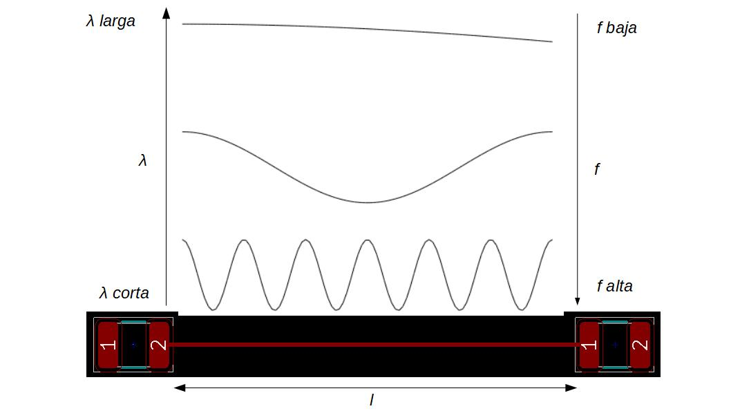 Por qué a altas frecuencias no vale el análisis de teoría de circuitos básicos