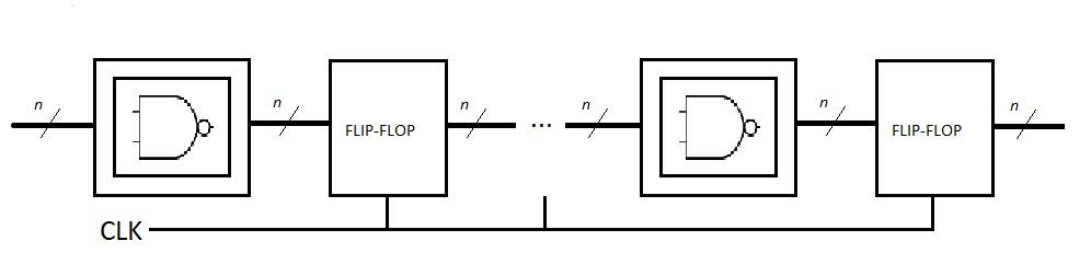 Electrónica Digital: circuito digital genérico añadiendo flip-flops