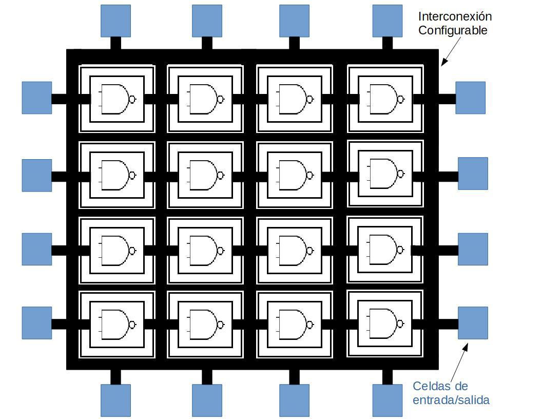 Dispositivos digitales complejos: Esquema Simplificado de FPGA genérica.
