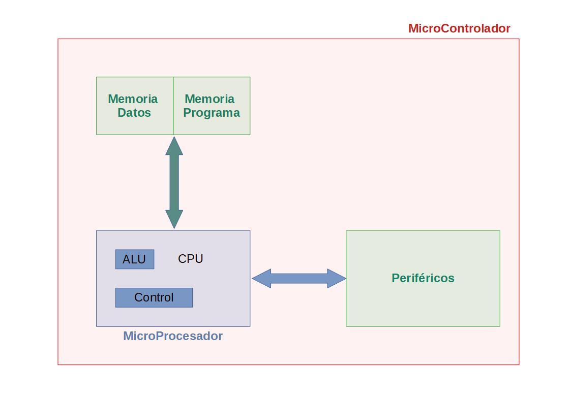 Dispositivos digitales complejos: Microprocesador vs Microcontrolador