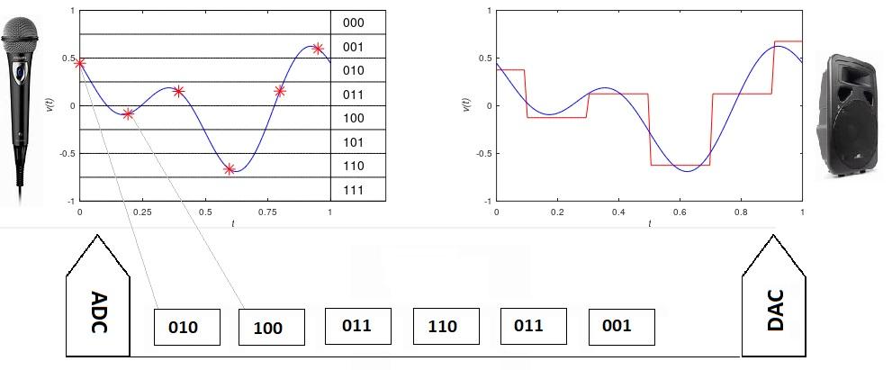 Simplificación de conversión AD, transmisión, y conversión DA