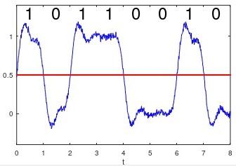 Analog vs Digital Electronics: Distorted Digital Signal.