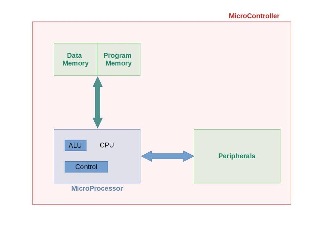 Microprocessor vs Microcontroller