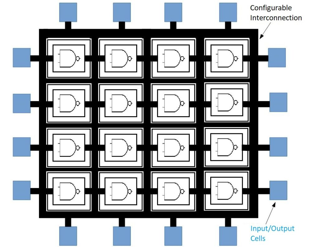Generic FPGA Simplified Schematic