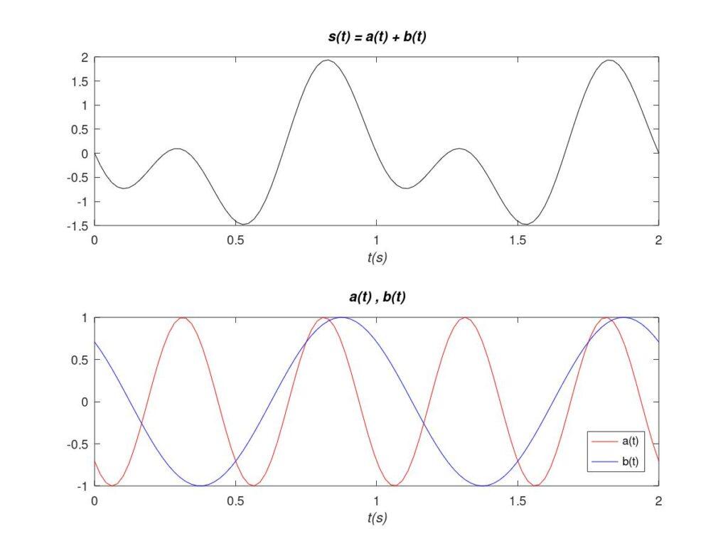 Ejemplo de señal compuesta por dos tonos que pueden ser afectados de distinta forma por el medio de transmisión